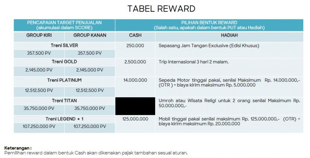 Tabel Reward