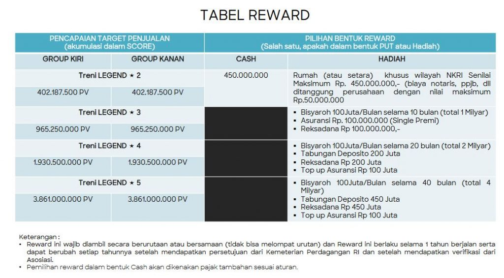 tabel reward2